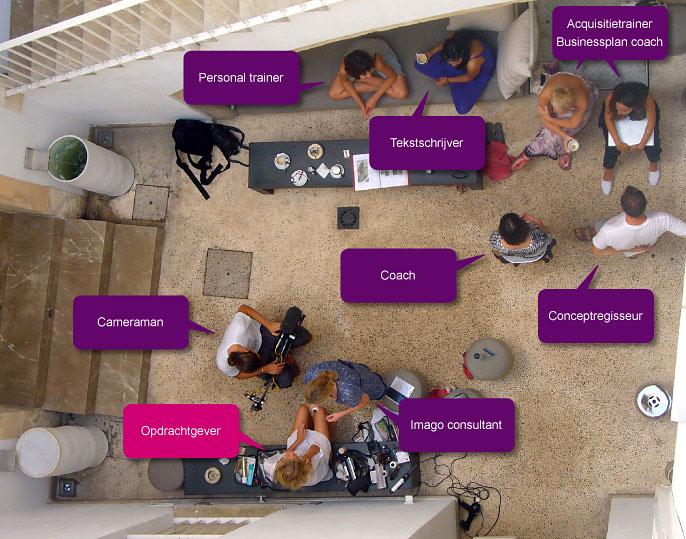 De onlineYou personal branding werkwijze is als bij een team rond een fotoshoot, ieder heeft een duidelijke taak